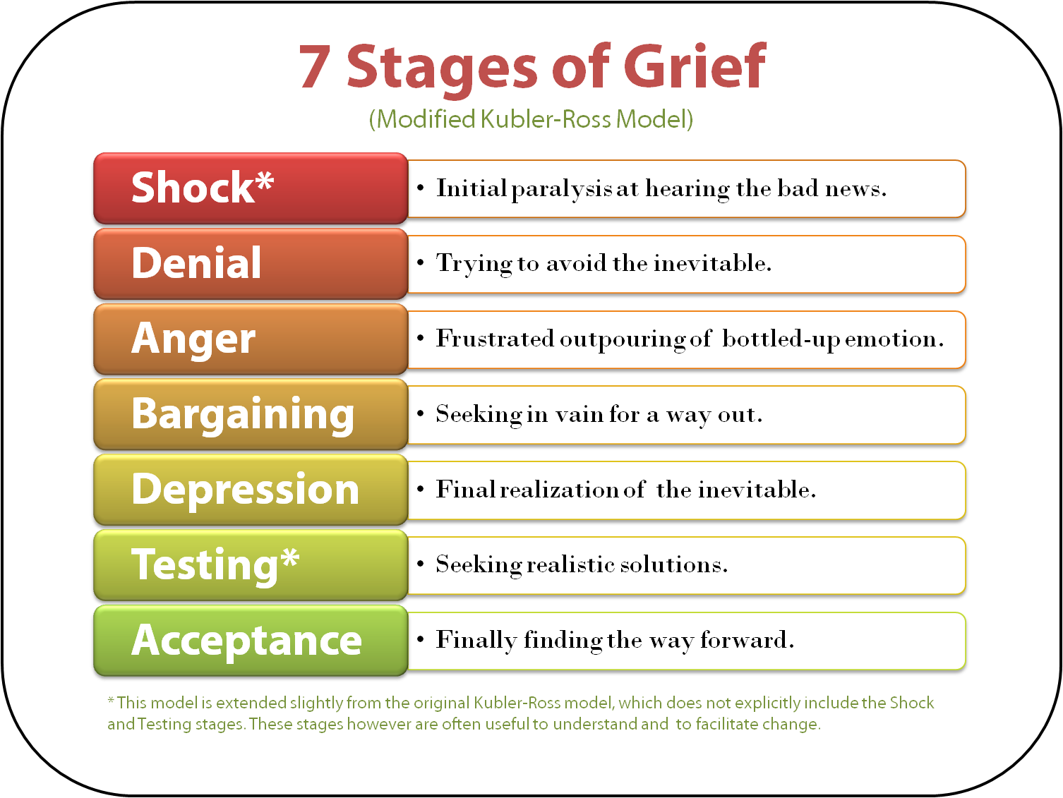 7 Stages of Grief Meghan Markle Prince Harry